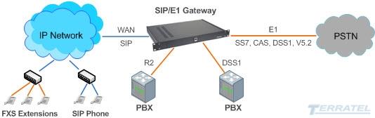 Структурная схема включения TERRATEL SIP/E1 Gateway