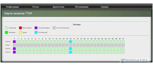 Web-интерфейс TERRATEL SIP/E1 Gateway - диагностика