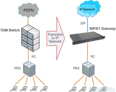 Схема включения R2D/SIP Gateway