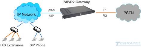 Структурная схема включения R2D/SIP Gateway