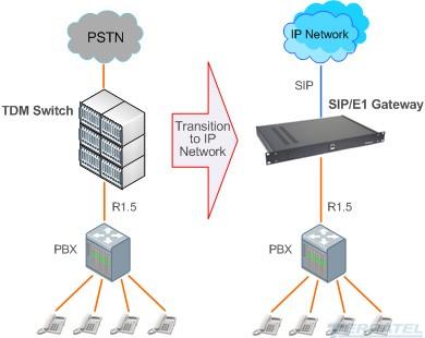 Схема включения 2ВСК/SIP Gateway
