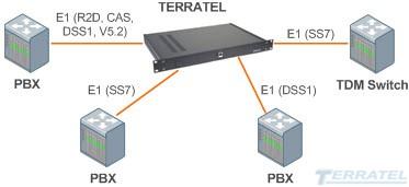 Схема включения Коммутатора цифровых потоков Е1