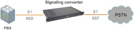 Структурная схема включения Конвертер сигнализации R2D в ОКС-7