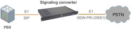 Структурная схема включения Конвертера сигнализаций SIP в ISDN PRI (DSS1)