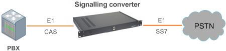 Структурная схема включения Конвертер сигнализации R1.5 в ОКС-7