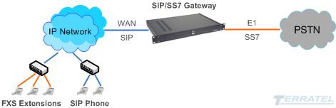Структурная схема включения TERRATEL ОКС7 в SIP Gateway