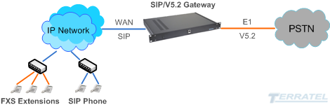 v5.2 to sip gateway