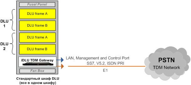 Сетевая схема преобразования стативов DLU EWSD в PSTN, полноценную АТС