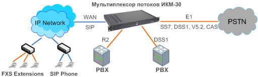 Структурная схема включения TERRATEL Мультиплексор потоков ИКМ-30