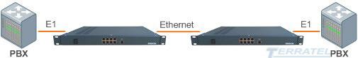 Схема включения шлюза TERRATEL TDM over IP