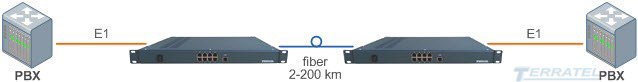 Схема включения шлюза TDM over Fiber к ВОЛС