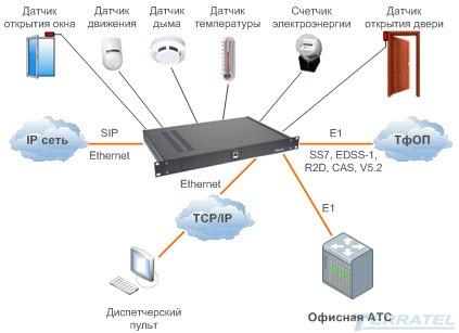 Вариант применения VOIP шлюза с контролем доступа и датчиков.