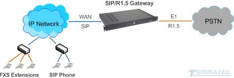 Структурная схема включения 2ВСК/SIP Gateway