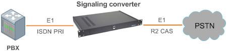 Структурная схема включения Конвертера сигнализаций ISDN PRI (DSS1) в R2D