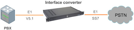 Структурная схема включения Конвертера сигнализаций