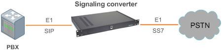 Структурная схема включения Конвертера сигнализаций SIP в ОКС-7