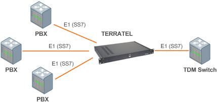 Мультиплексор потоков ИКМ-30 в телекоммуникационной сети