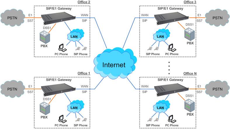 Схема организации корпоративной связи