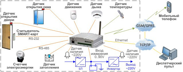 Вариант применения устройства контроля доступа и датчиков TTA-08