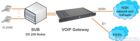 Структурная схема включения iSUB Access Gateway для DX 200 Nokia