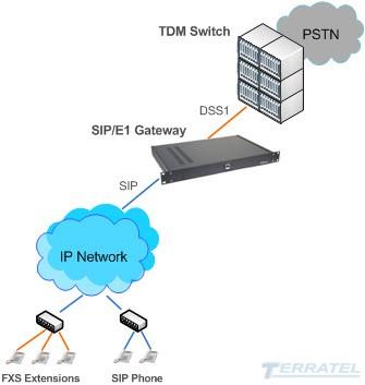 Схема включения SIP в DSS1 Gateway