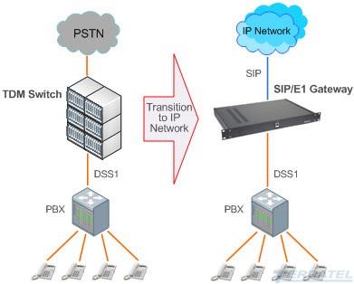 Схема включения DSS1 в SIP Gateway