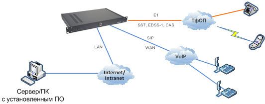 Автоматический обзвон абонентов, SMS оповещения, Е1, IP, GSM, SIP, ОКС7, ISDN PRI, схема подключения