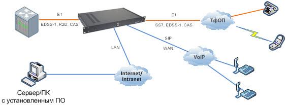 Схема подключения Системы Оповещения Телефонных Абонентов в разрыв потока Е1