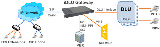 Структурная схема включения iDLU Gateway