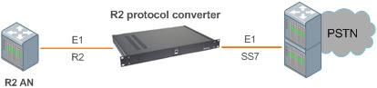 Сетевая схема включения конвертера сигнализаций и протоколов с поддержкой R2D, ОКС-7, DSS1, V5.2