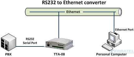 Подключение устройств с интерфейсом RS-232 и RS-485 к сети Ethernet