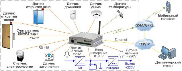 Подключаемые датчики, сенсоры, охранное оборудование для дистанционного мониторинга и контроля, тта-08