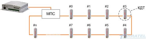 Система многоточечного контроля и измерения температуры ТТА-08