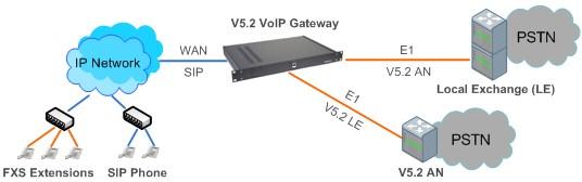 Сетевая схема V5.2 VoIP шлюза с одновременной поддержкой протоколов V5.2 LE и V5.2 AN