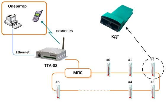 Блок схема системы многоточечного измерения температуры